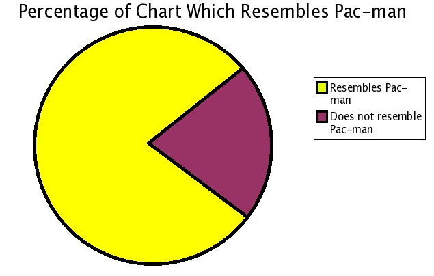 pac_man_pie_chart.jpg